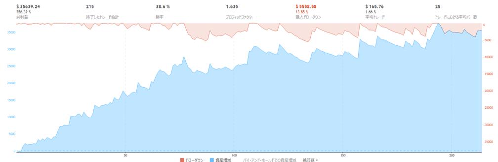 bitFlyer-FX(期間21)、2018/1/18~9/2までの改良型ドテン君(2)の損益