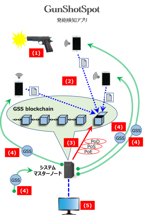 GunShotSpotシステムの概略図
