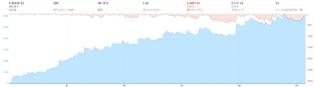 BitMEX(期間18)、2018/1/18~9/2までの改良型ドテン君の損益