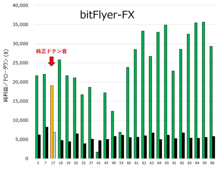 純正ドテン君と改良型ドテン君の利益比較(bitFlyer-FX版)