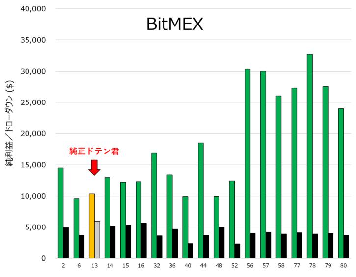 純正ドテン君と改良型ドテン君の利益比較(BitMEX版)
