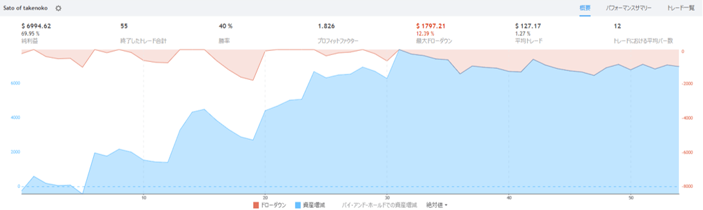 2-sato_of_takenoko