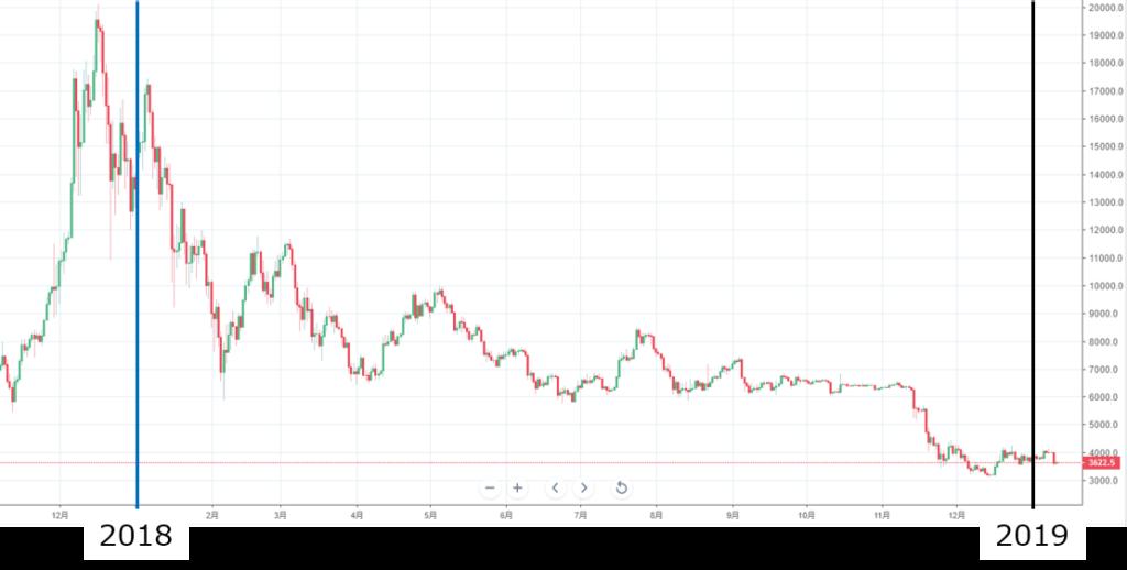 2018-2019年のBTC価格の推移(BitMEX)